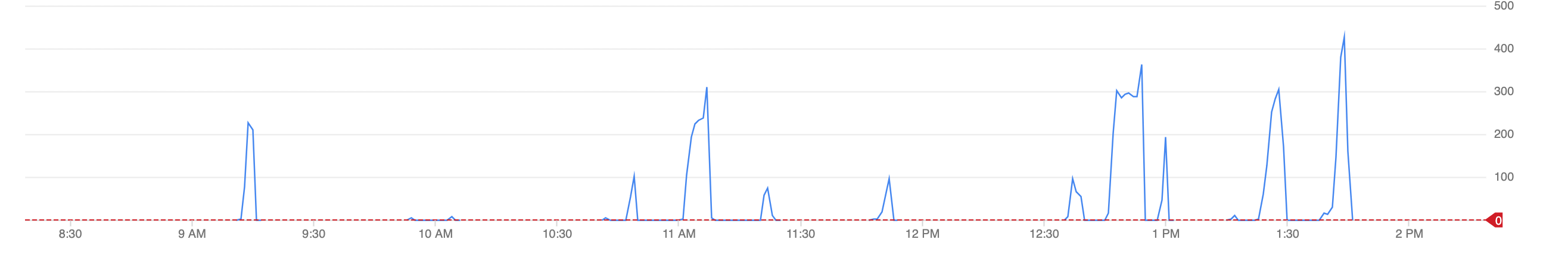 Line graph showing outages as spikes